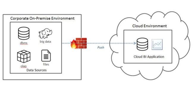 Cloud BI with On-Premise Data
