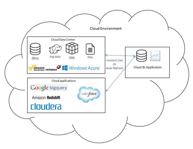 Cloud BI with Cloud Data